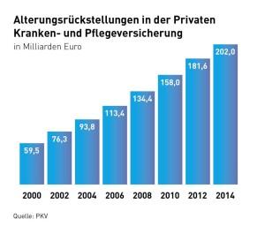 Altersrückstellung in der Privaten Kranken- und Pflegeversicherung