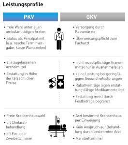Krankenversicherung gesetzlich oder privat - Leistungsvergleich