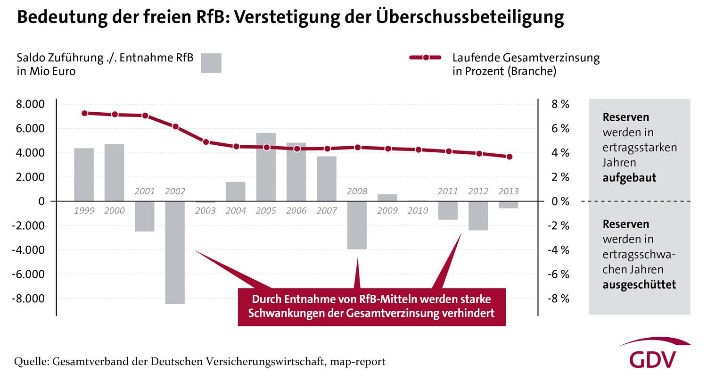 GDV-Grafik-Rueckstellung-fuer-Beitragsrueckerstattung-bis-2013-Web