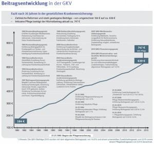Beitragsentwicklung-GKV-vs.-PKV_Signal-Iduna