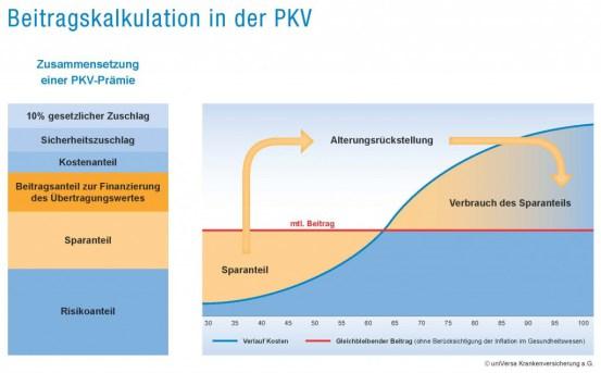Beitragskalkulation-in-der-PKV_Universa