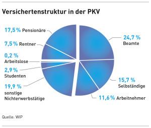 Versichertenstruktur der PKV