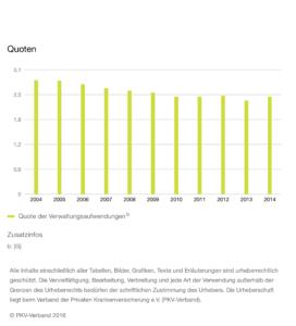 Verwaltungskosten der PKV