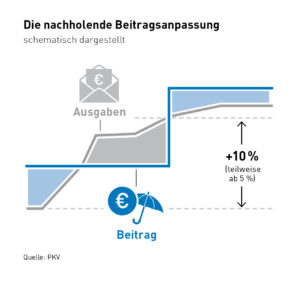 nachholende-beitragserho%cc%88hung-in-der-pkv