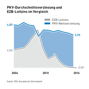 infografik-pkv-durchnittsverzinsung-und-ezb-leitzins-im-vegleich