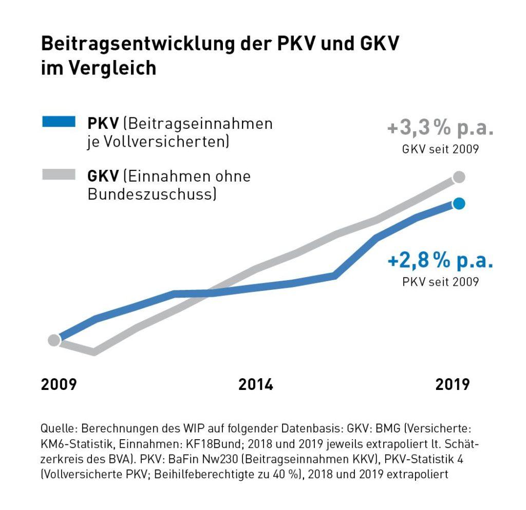 arbeitgeber zuschuss pkv 2020
