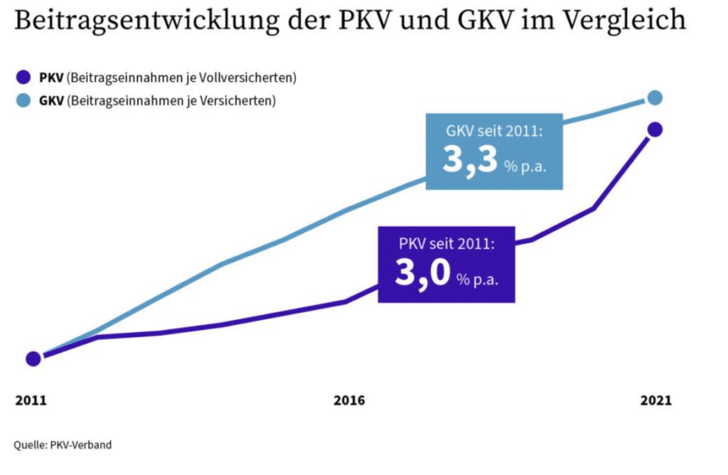 Beispiele für die GKV-PKV-Beitragsentwicklung